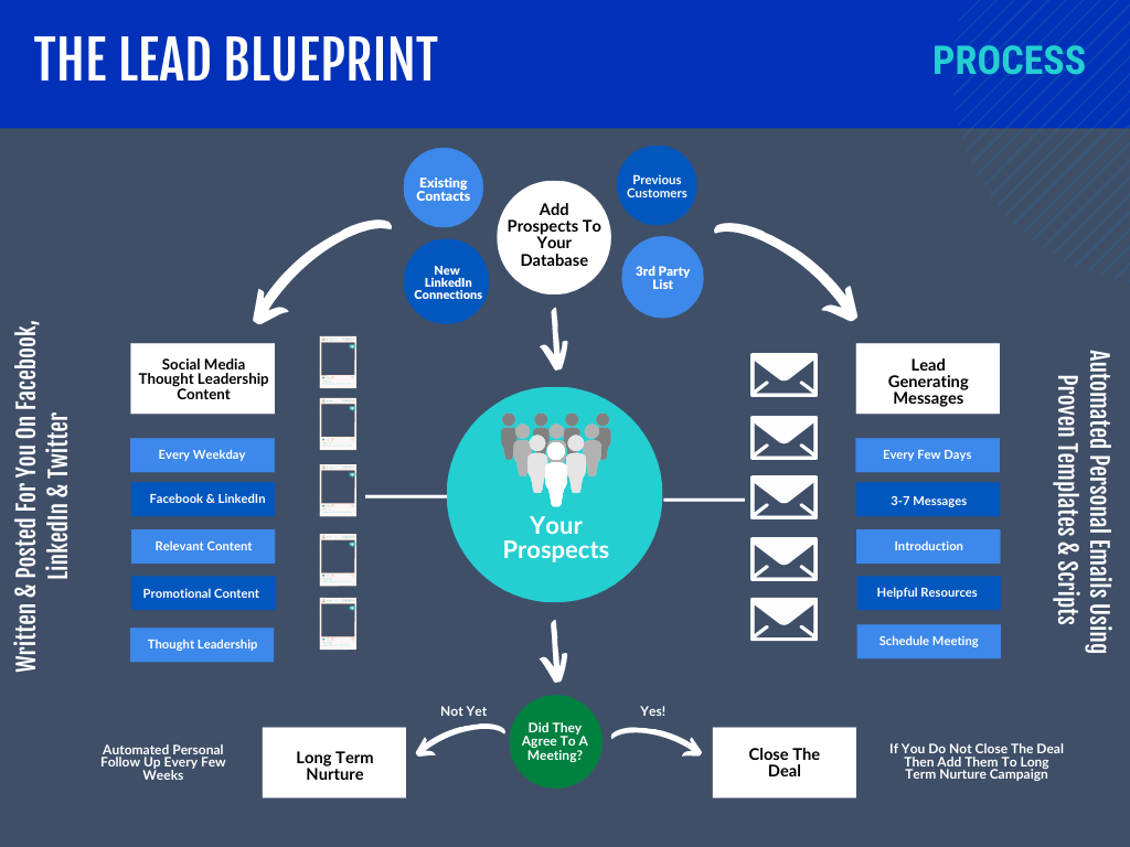The Lead Blueprint Content Marketing