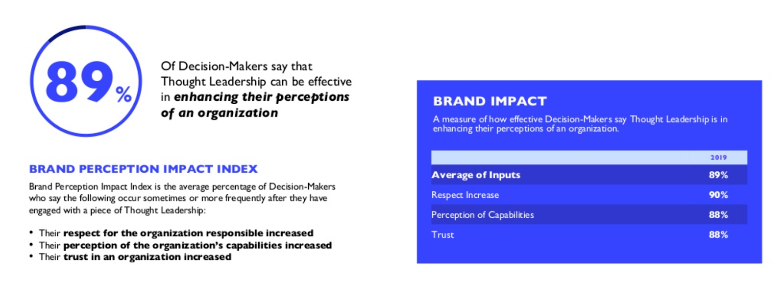 Brand Perception Impact