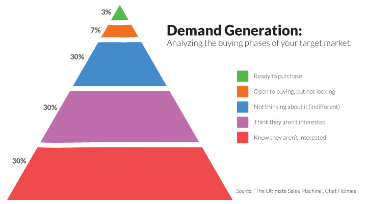 Demand Generation and Sales Discovery Calls