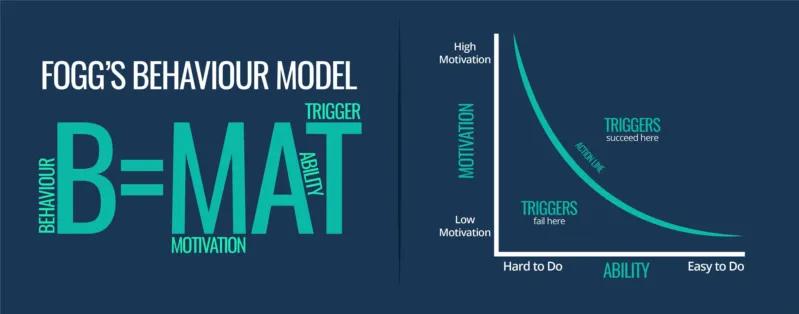 The Fogg Behavior model