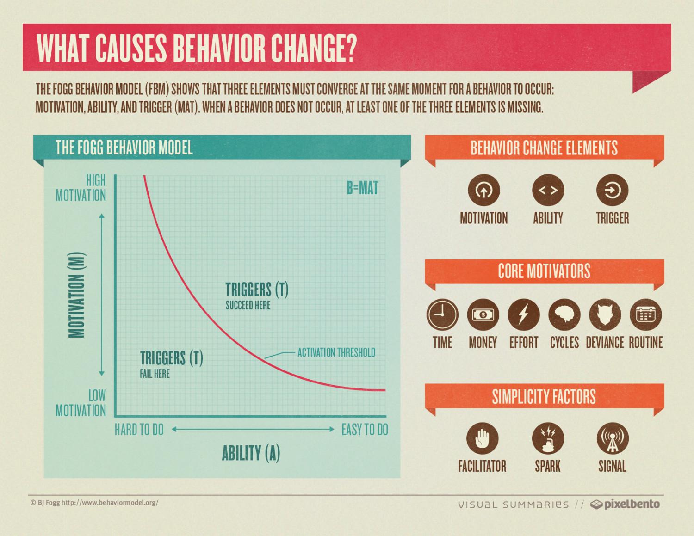 What causes behavior change?